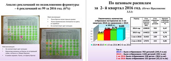 Анализ и отчет по предприятию